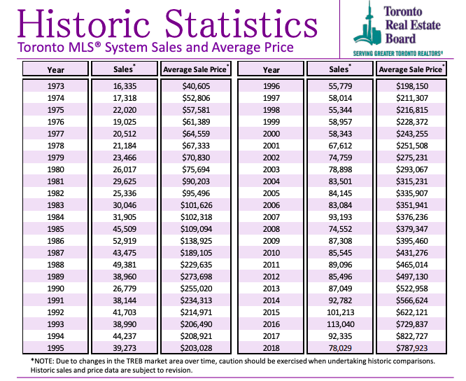 TREB Market Watch 2019 - Stats