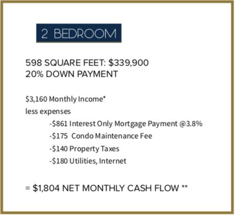 The Niagara - Two Bed Condo Investment Financials - Sales Yossi Kaplan